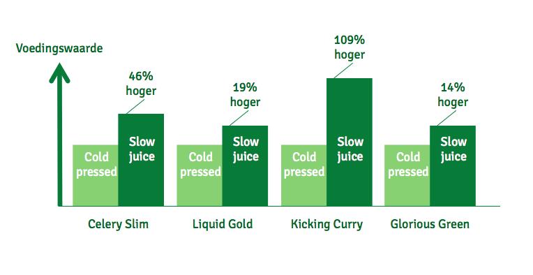 Slowjuice bevat meer voedingsstoffen dan cold press sap.