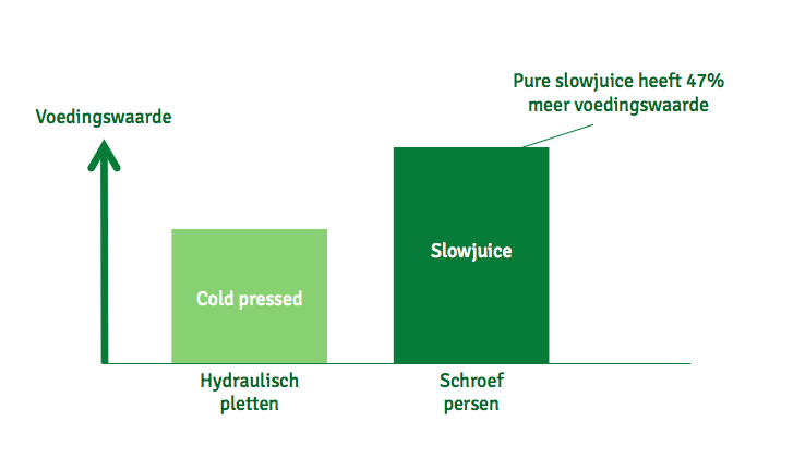 Resultaten analyse slowjuice vs coldpress juice