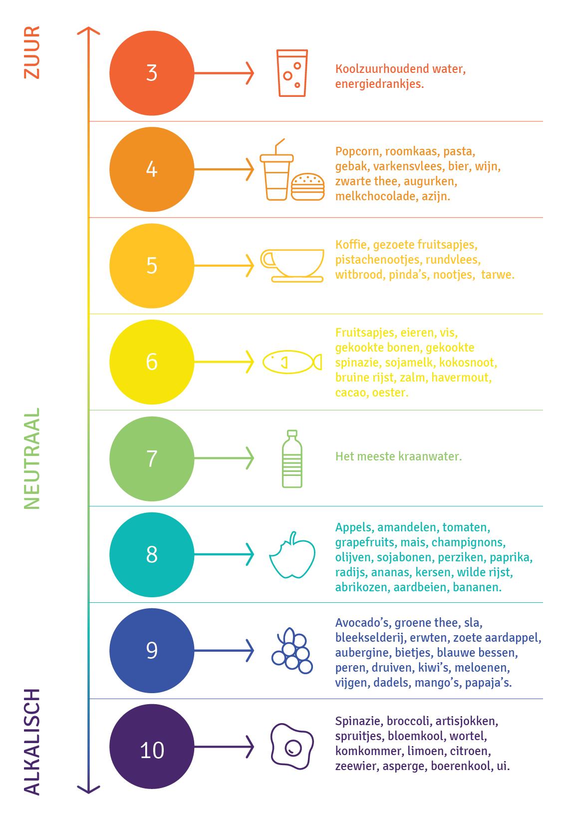 Hoe zit het met de pH-waarde van voeding?