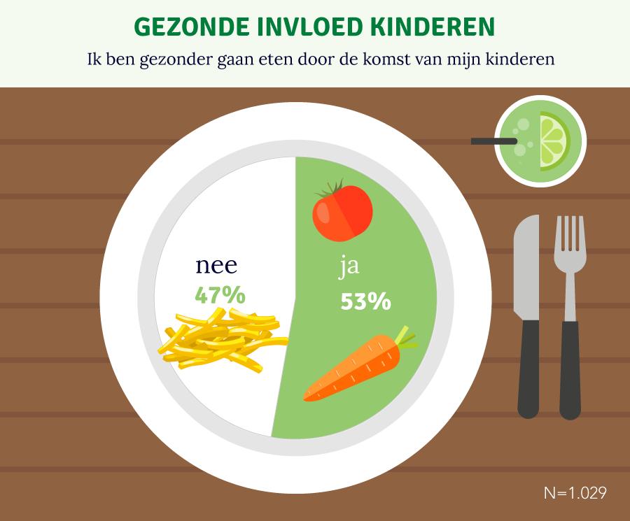 Overschatting groenteconsumptie in Nederland